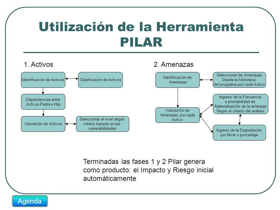 Utilización de la Herramienta PILAR