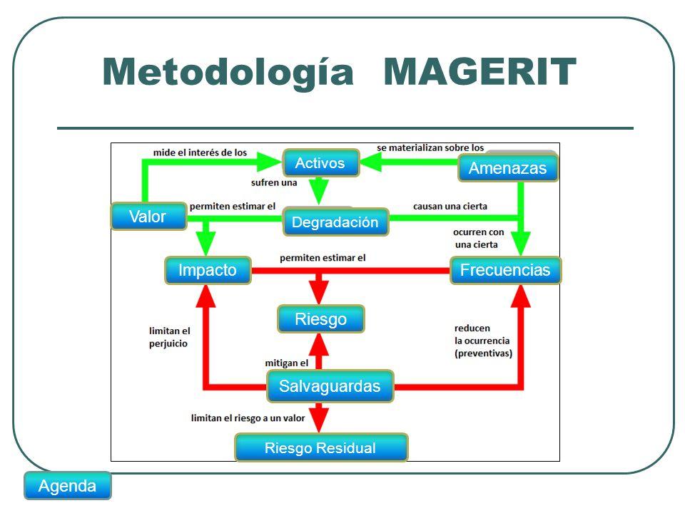 Metodología MAGERIT Riesgo Agenda Amenazas Valor Impacto Frecuencias