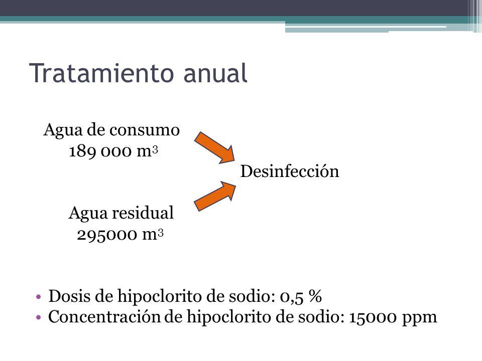 Tratamiento anual Agua de consumo 189 000 m3 Desinfección