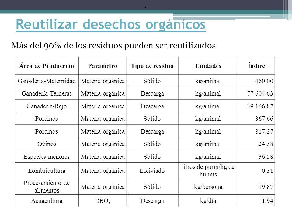 Reutilizar desechos orgánicos