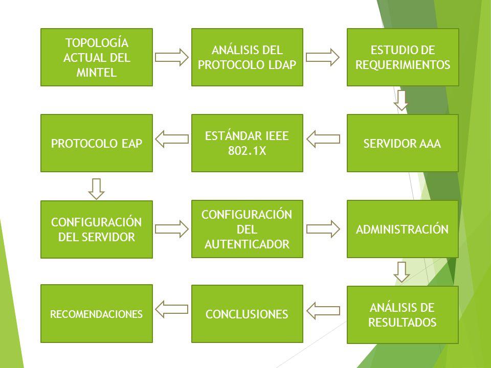 TOPOLOGÍA ACTUAL DEL MINTEL ANÁLISIS DEL PROTOCOLO LDAP