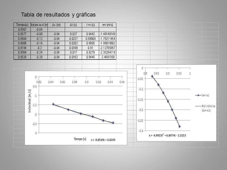 Tabla de resultados y gráficas