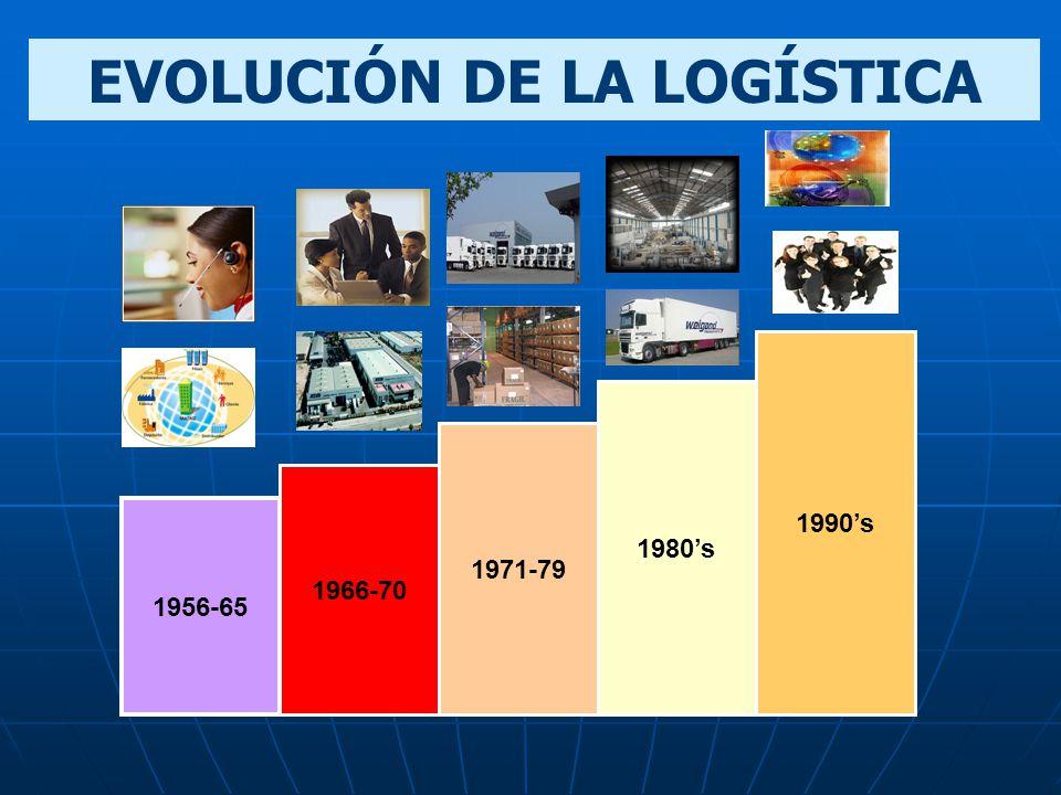 EVOLUCIÓN DE LA LOGÍSTICA
