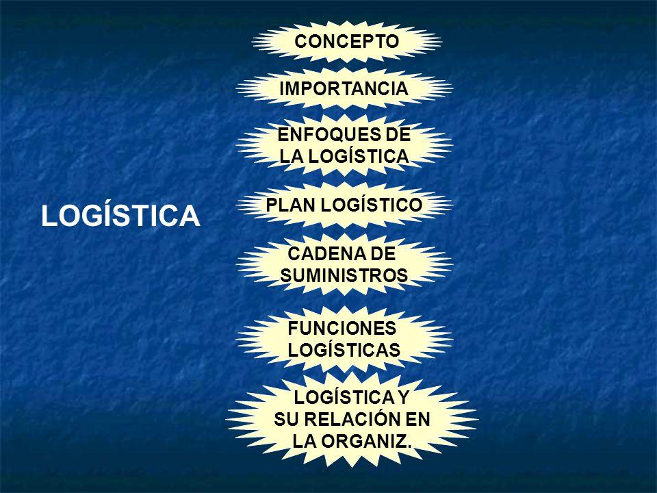 LOGÍSTICA CONCEPTO IMPORTANCIA ENFOQUES DE LA LOGÍSTICA PLAN LOGÍSTICO