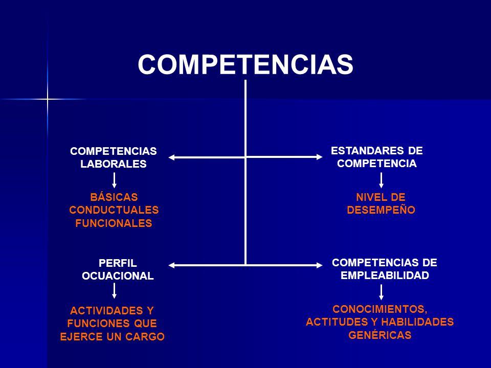 COMPETENCIAS COMPETENCIAS LABORALES ESTANDARES DE COMPETENCIA