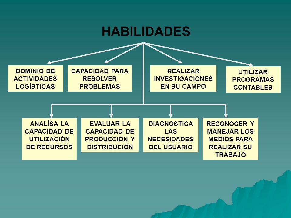HABILIDADES DOMINIO DE ACTIVIDADES LOGÍSTICAS