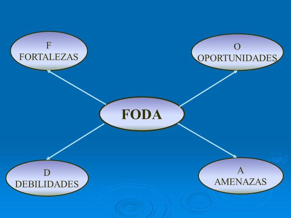 F FORTALEZAS O OPORTUNIDADES FODA A AMENAZAS D DEBILIDADES