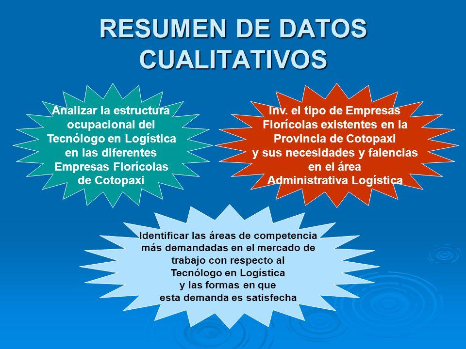 RESUMEN DE DATOS CUALITATIVOS