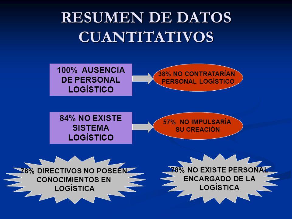 RESUMEN DE DATOS CUANTITATIVOS