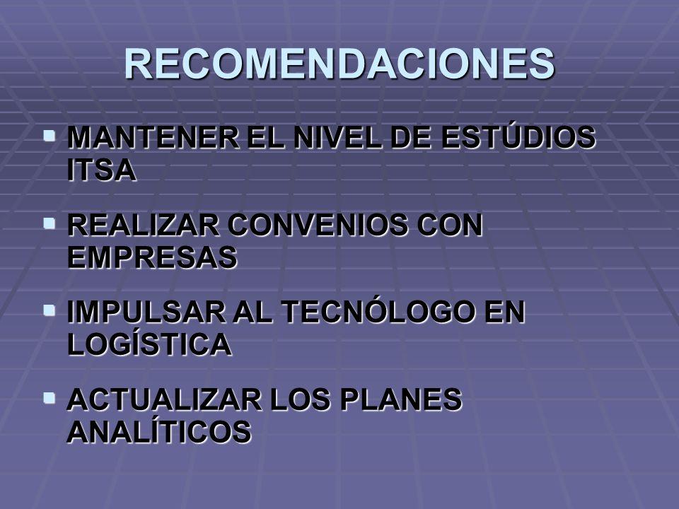 RECOMENDACIONES MANTENER EL NIVEL DE ESTÚDIOS ITSA