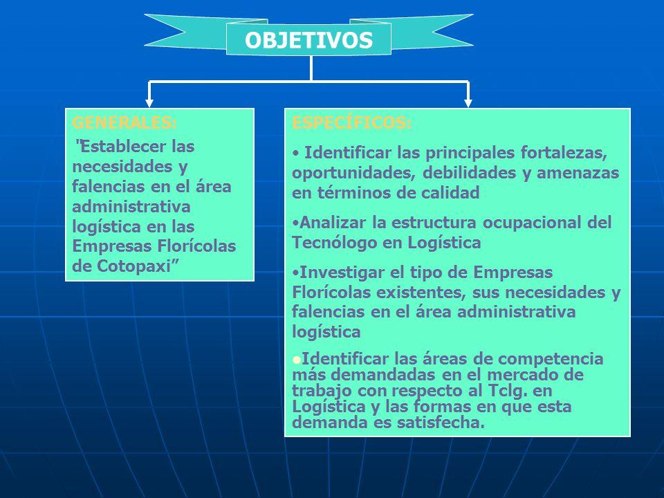 OBJETIVOS GENERALES: Establecer las necesidades y falencias en el área administrativa logística en las Empresas Florícolas de Cotopaxi