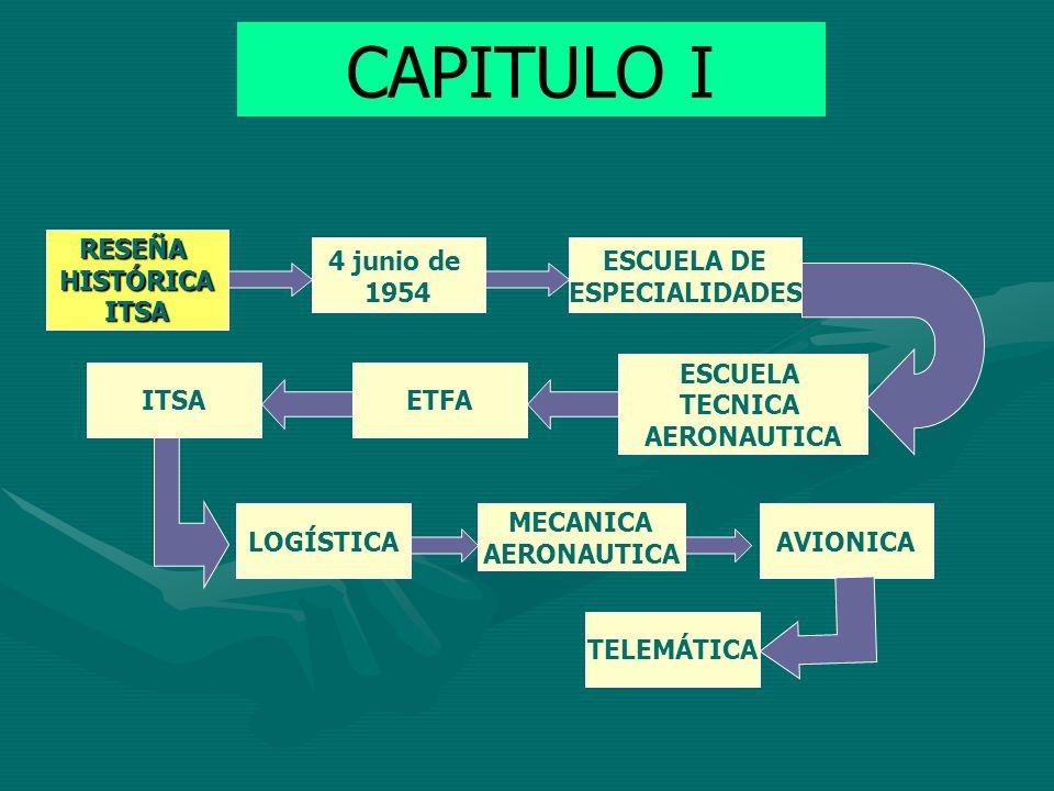 CAPITULO I RESEÑA HISTÓRICA ITSA 4 junio de 1954 ESCUELA DE