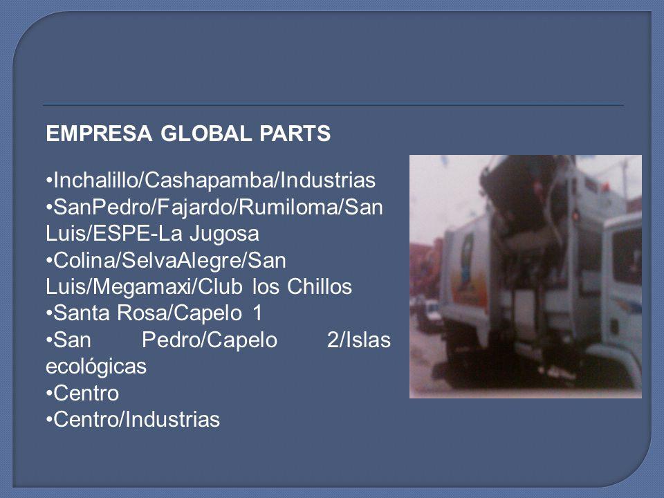 EMPRESA GLOBAL PARTS Inchalillo/Cashapamba/Industrias. SanPedro/Fajardo/Rumiloma/San Luis/ESPE-La Jugosa.