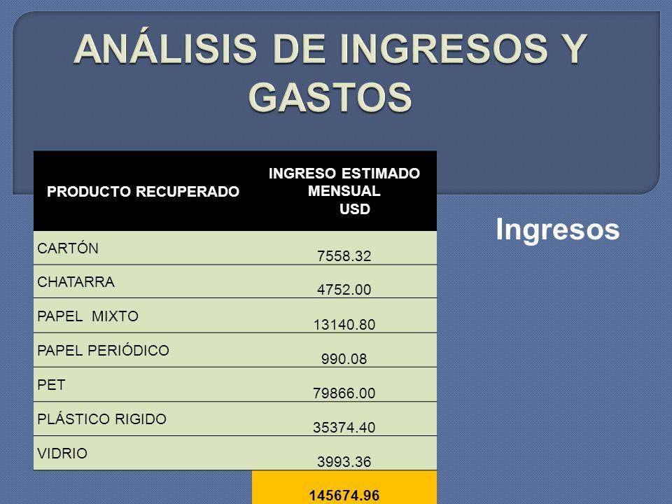 ANÁLISIS DE INGRESOS Y GASTOS