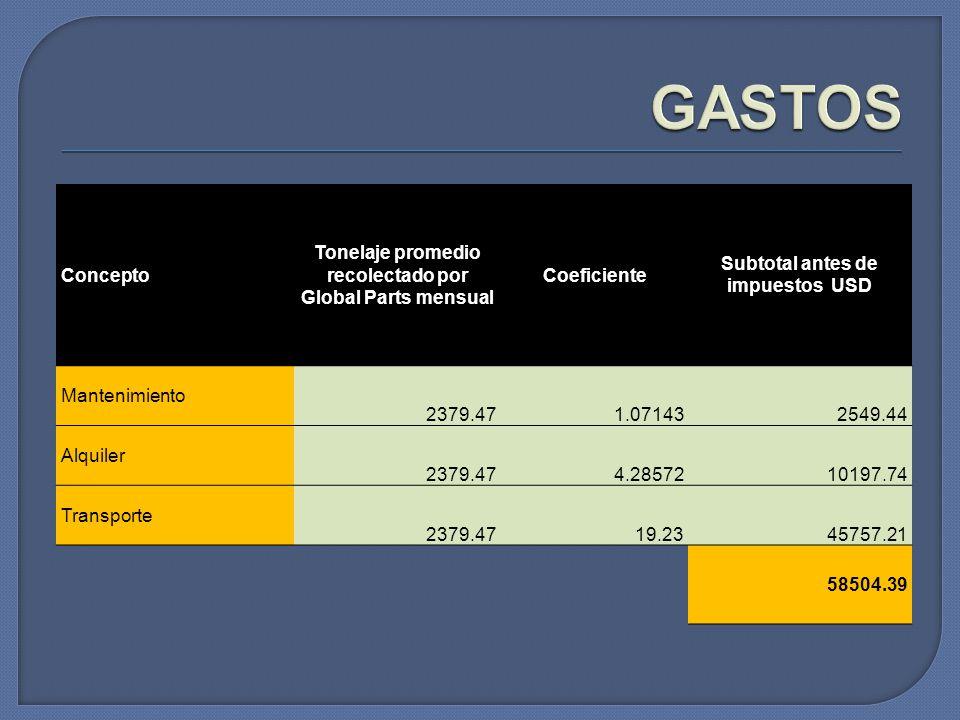 GASTOS Concepto Tonelaje promedio recolectado por Global Parts mensual