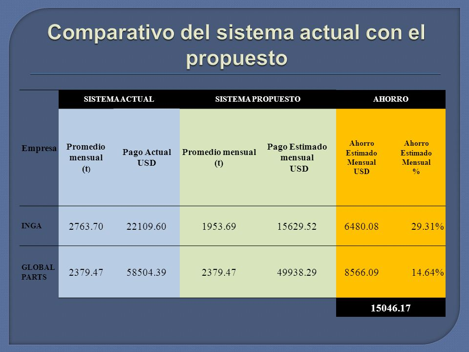 Comparativo del sistema actual con el propuesto