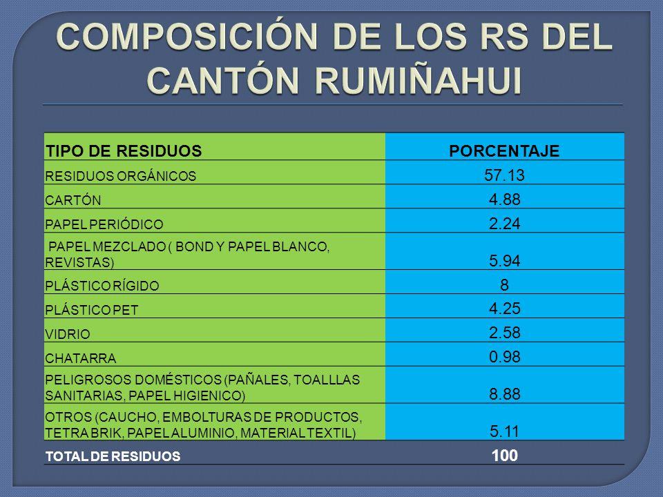 COMPOSICIÓN DE LOS RS DEL CANTÓN RUMIÑAHUI