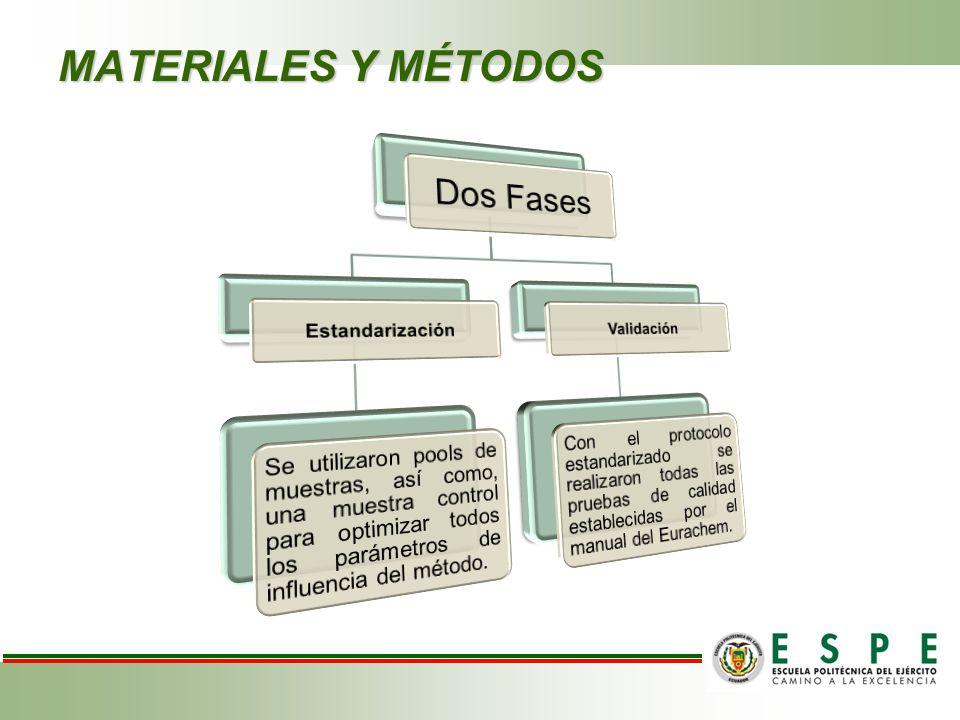 MATERIALES Y MÉTODOS Dos Fases