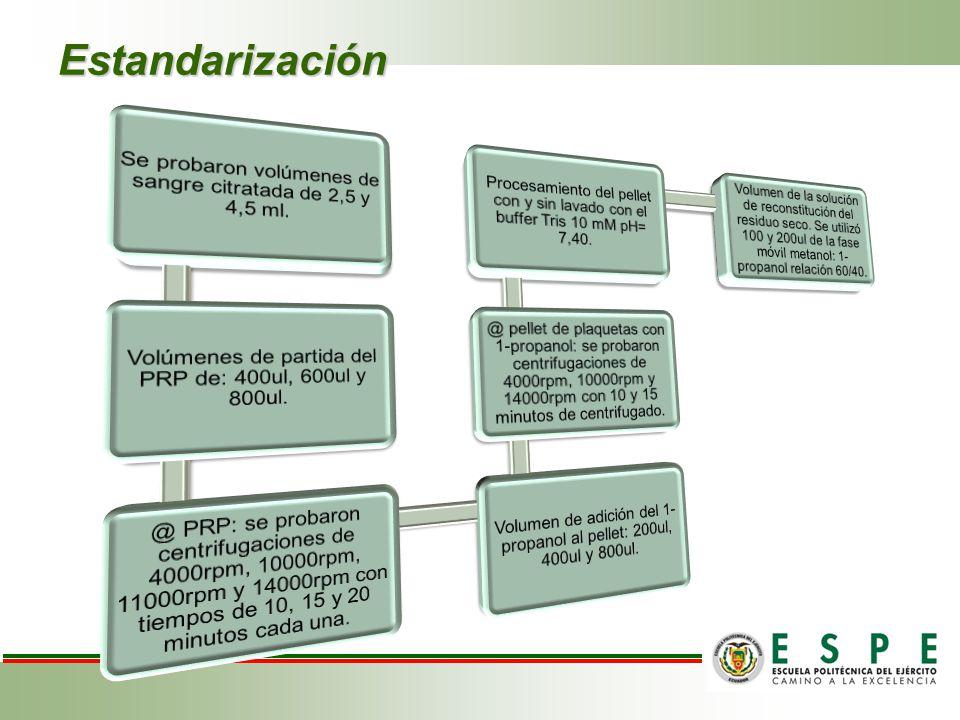 Estandarización Se probaron volúmenes de sangre citratada de 2,5 y 4,5 ml. Volúmenes de partida del PRP de: 400ul, 600ul y 800ul.