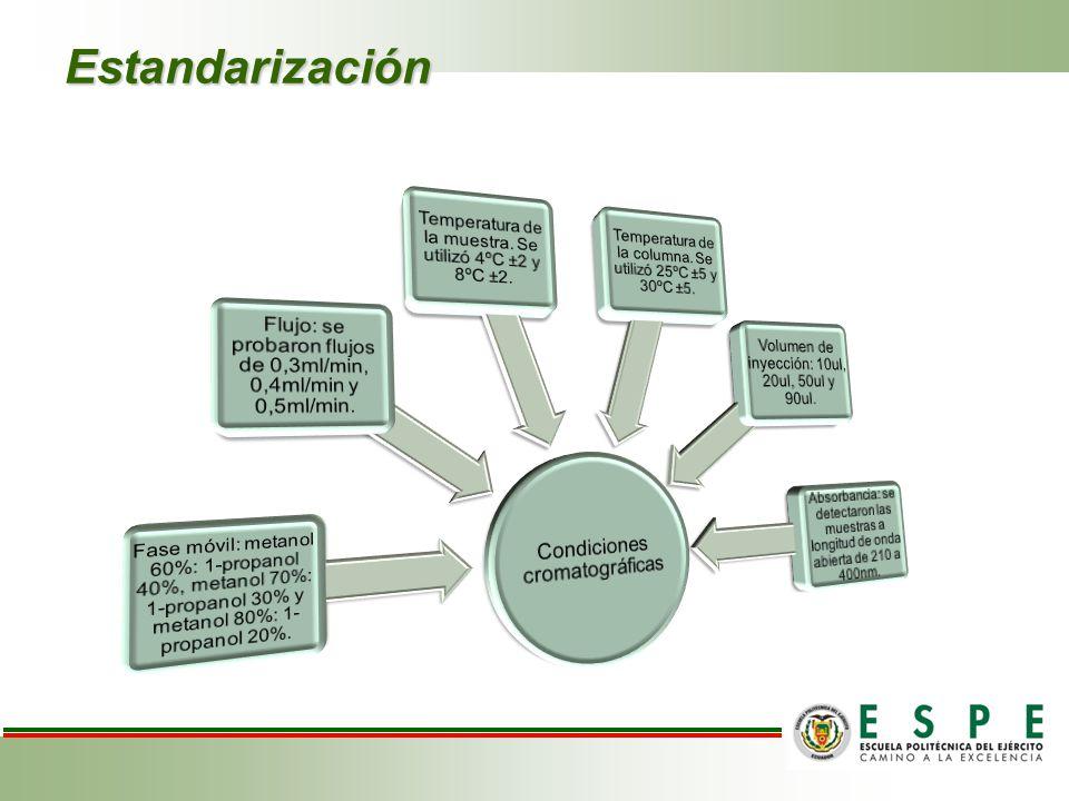 Estandarización Condiciones cromatográficas