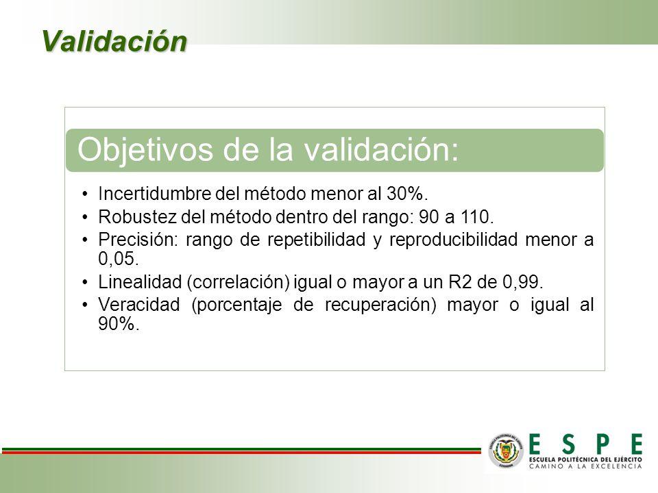 Objetivos de la validación: