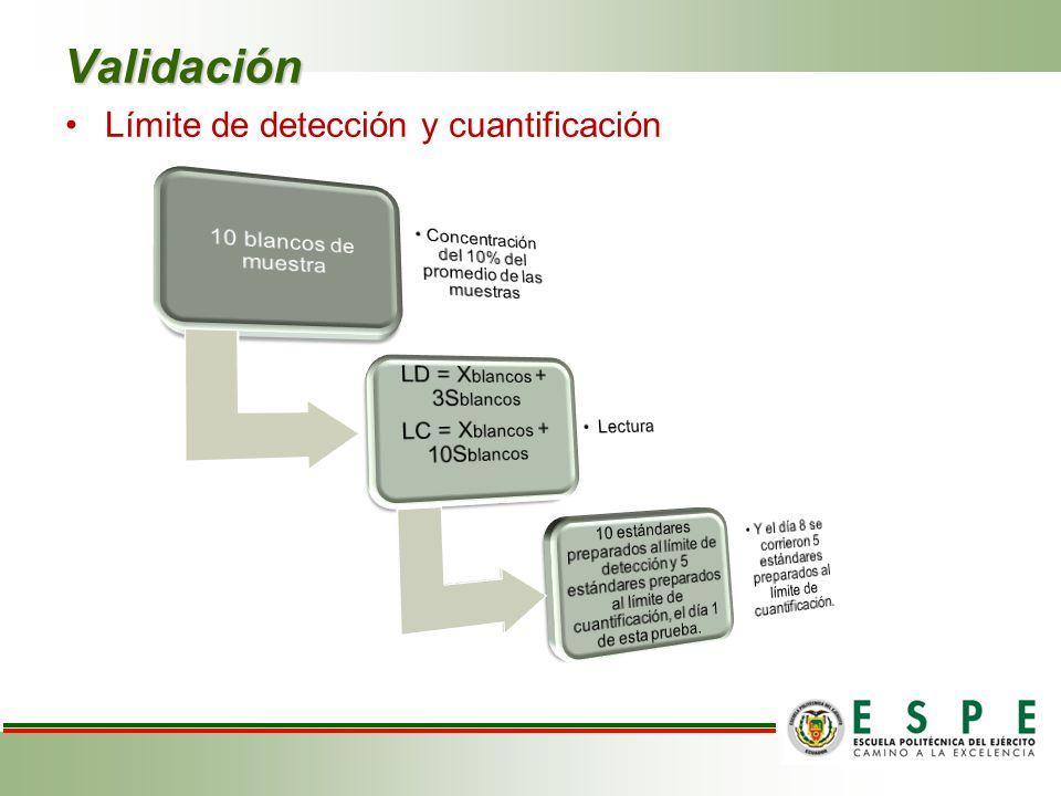 Validación Límite de detección y cuantificación