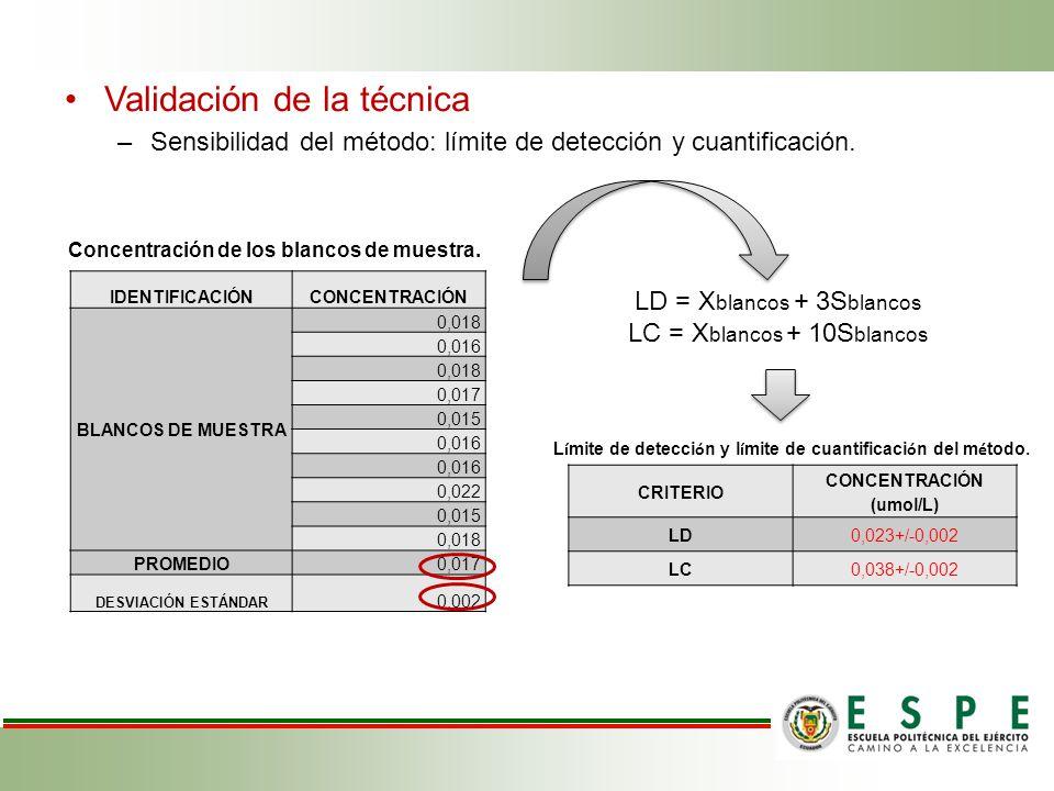 Límite de detección y límite de cuantificación del método.