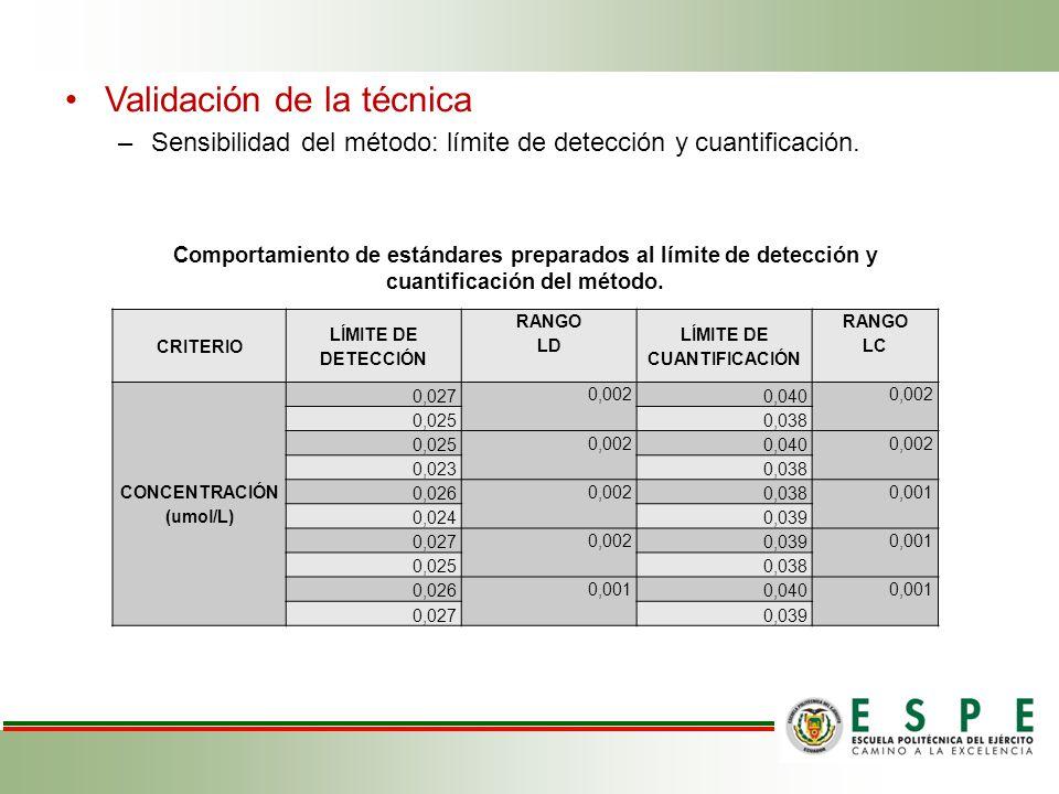 LÍMITE DE CUANTIFICACIÓN CONCENTRACIÓN (umol/L)