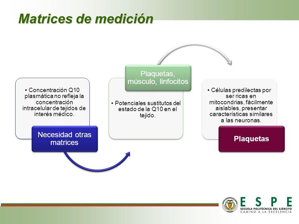 Matrices de medición Plaquetas, músculo, linfocitos