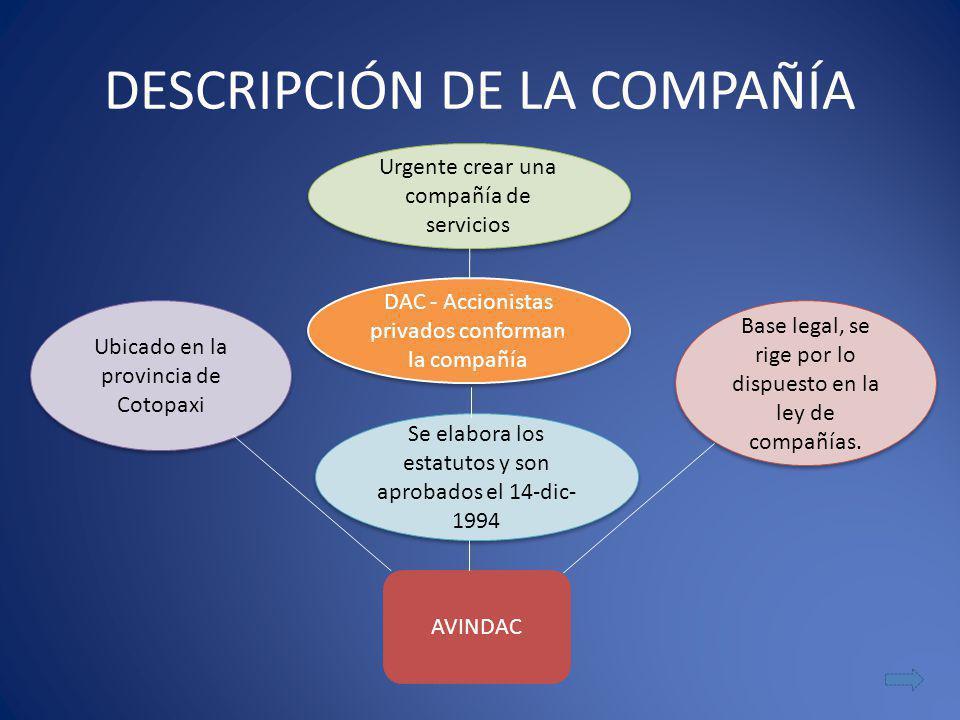 DESCRIPCIÓN DE LA COMPAÑÍA