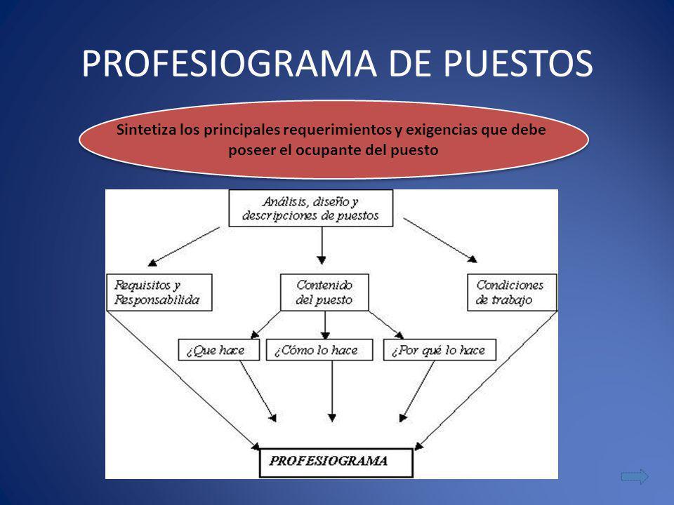 PROFESIOGRAMA DE PUESTOS