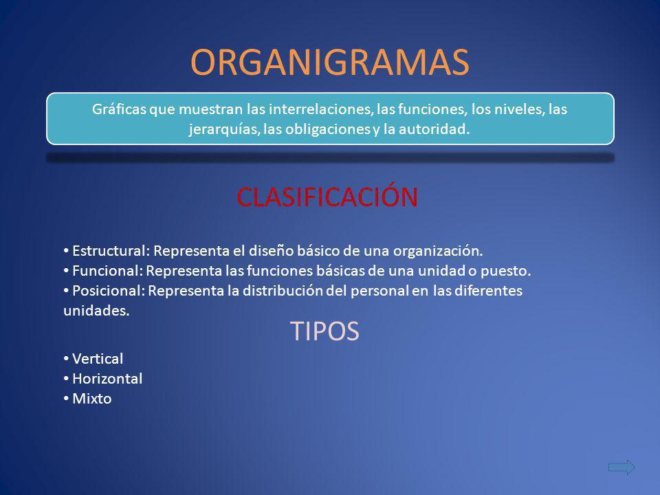 ORGANIGRAMAS CLASIFICACIÓN TIPOS