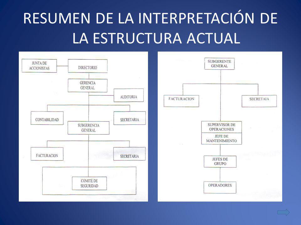 RESUMEN DE LA INTERPRETACIÓN DE LA ESTRUCTURA ACTUAL
