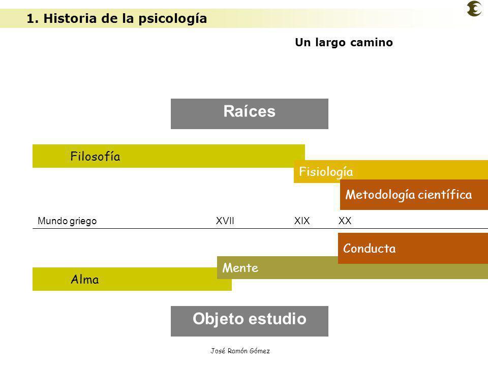 Raíces Objeto estudio 1. Historia de la psicología Filosofía