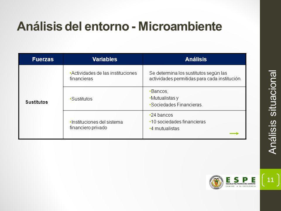 Análisis del entorno - Microambiente
