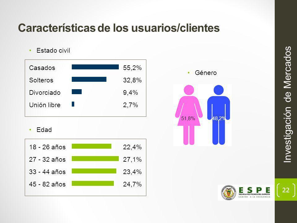 Características de los usuarios/clientes