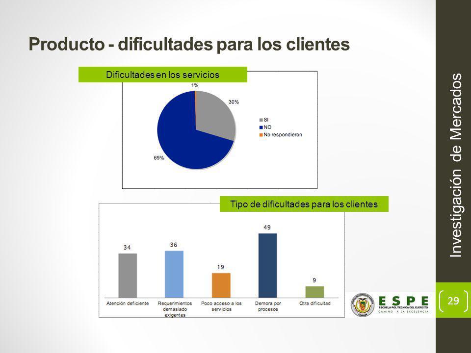 Producto - dificultades para los clientes