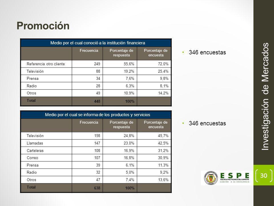 Promoción Investigación de Mercados 346 encuestas 346 encuestas