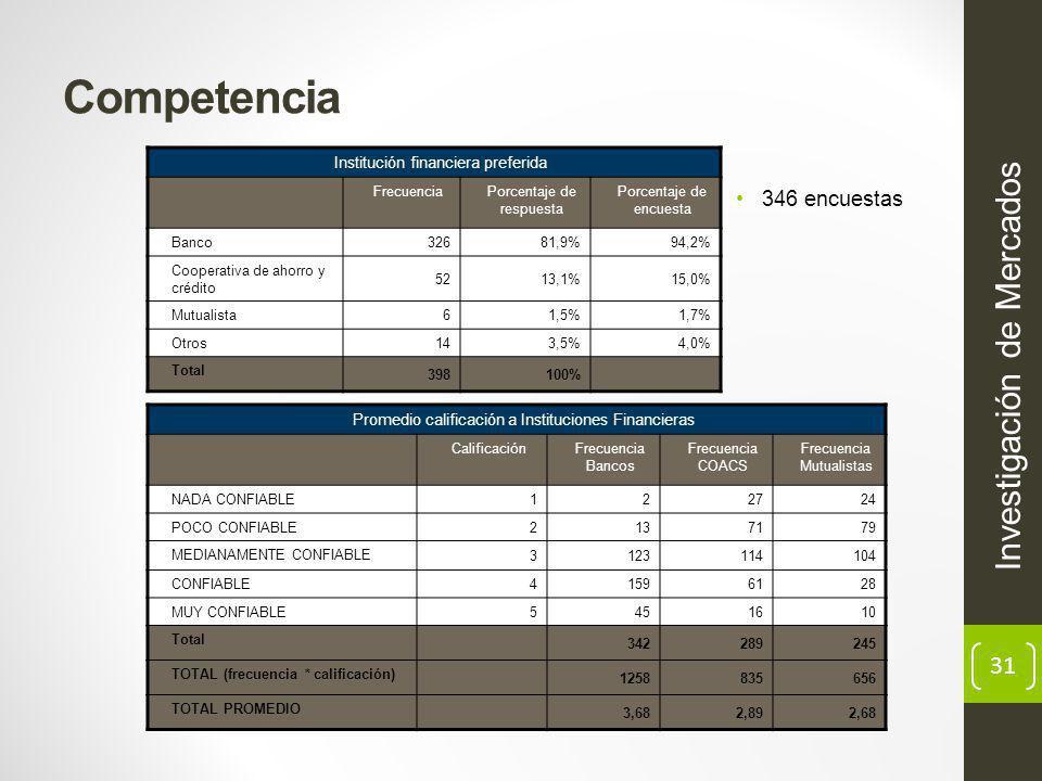 Competencia Investigación de Mercados 346 encuestas