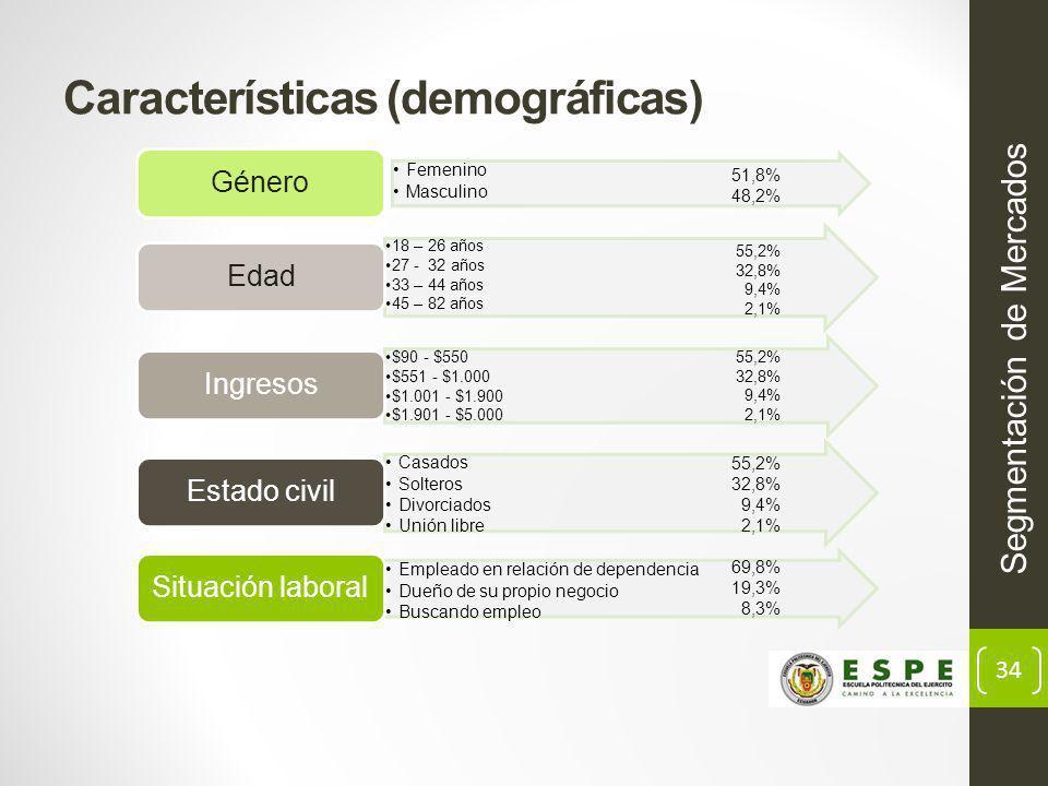 Características (demográficas)