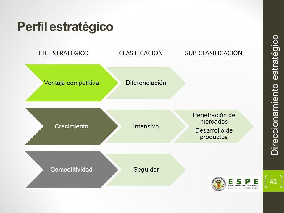 Perfil estratégico Direccionamiento estratégico EJE ESTRATÉGICO