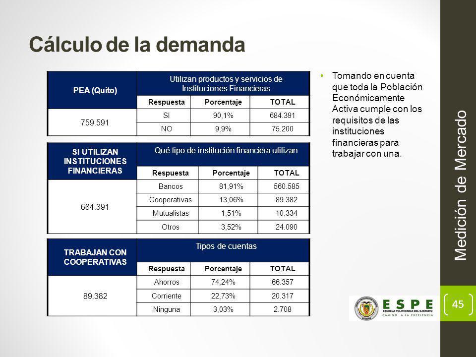 SI UTILIZAN INSTITUCIONES FINANCIERAS TRABAJAN CON COOPERATIVAS