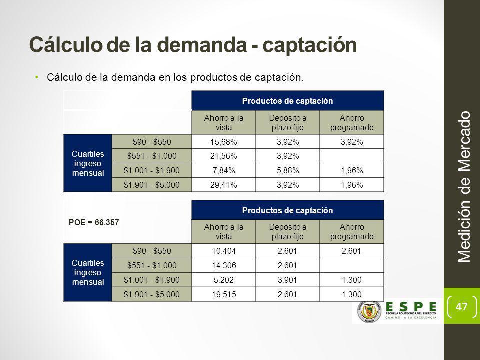 Cálculo de la demanda - captación