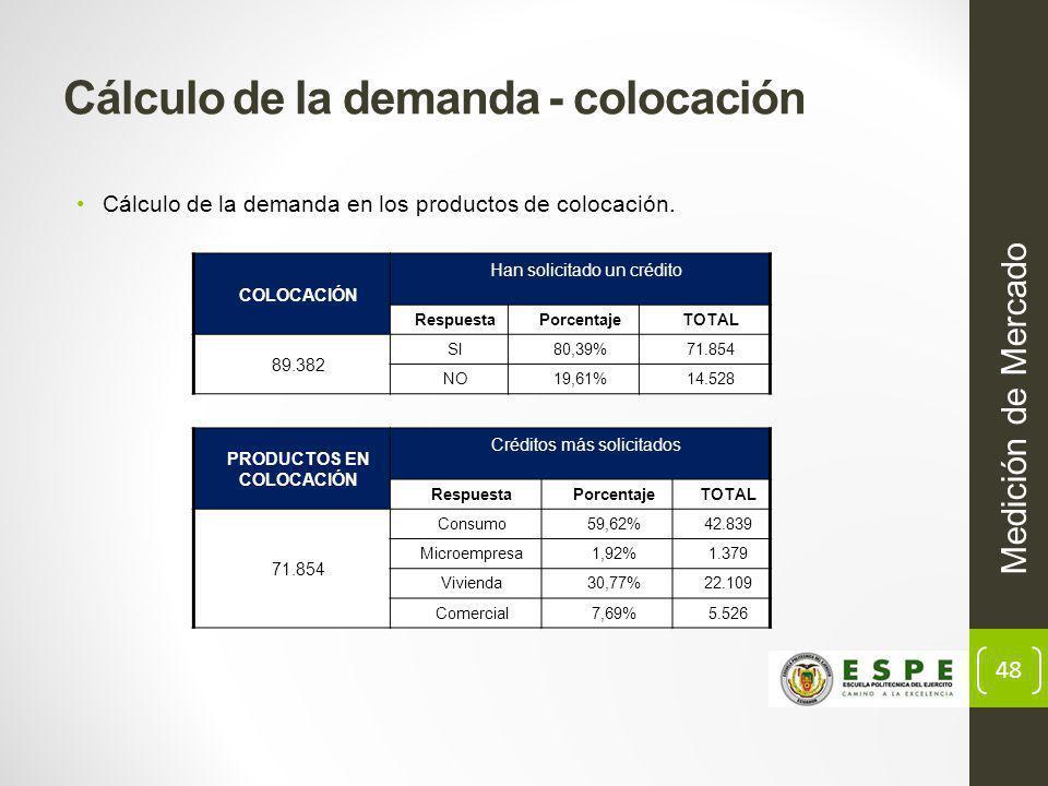 Cálculo de la demanda - colocación