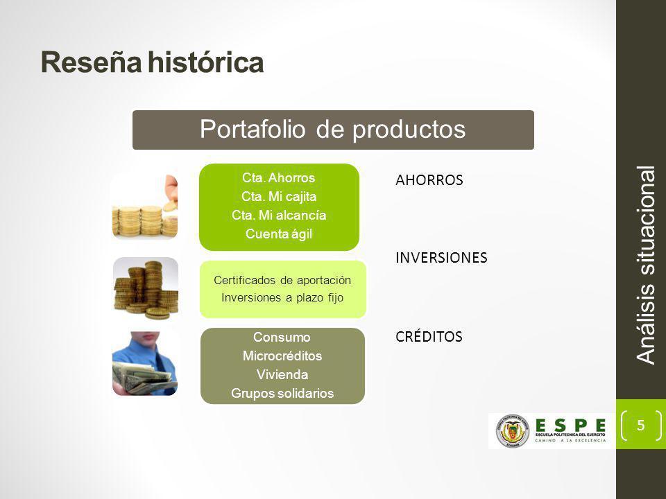 Reseña histórica Portafolio de productos Análisis situacional AHORROS