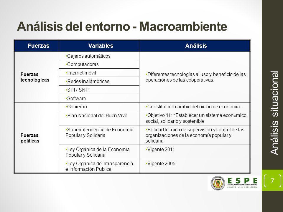 Análisis del entorno - Macroambiente