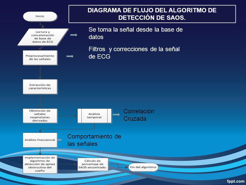 DIAGRAMA DE FLUJO DEL ALGORITMO DE DETECCIÓN DE SAOS.