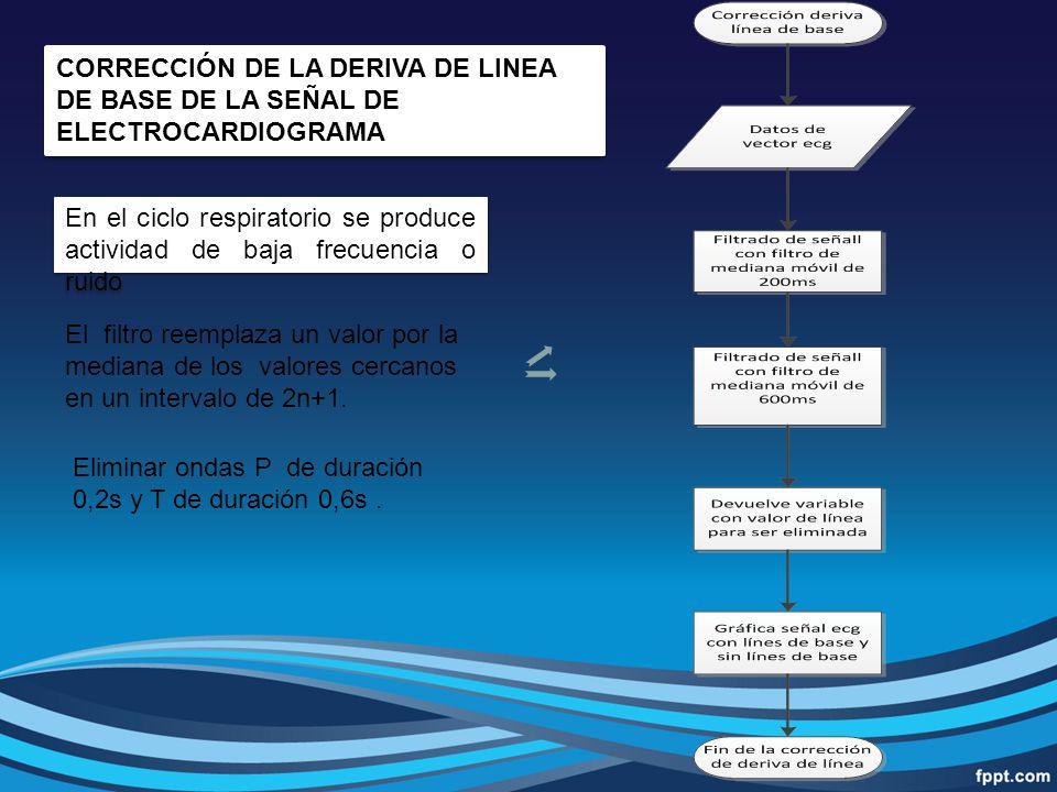 CORRECCIÓN DE LA DERIVA DE LINEA DE BASE DE LA SEÑAL DE ELECTROCARDIOGRAMA