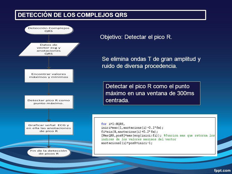 DETECCIÓN DE LOS COMPLEJOS QRS