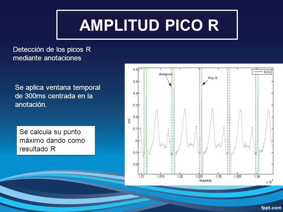 AMPLITUD PICO R Detección de los picos R mediante anotaciones
